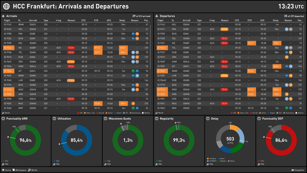 Airline operations KPI dashboard
