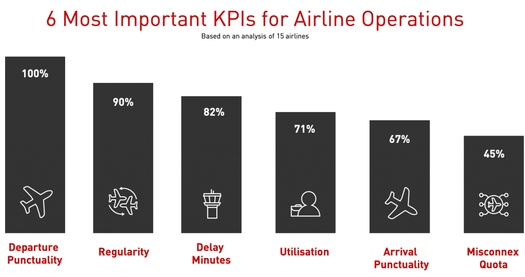 6 most important airline operations kpi