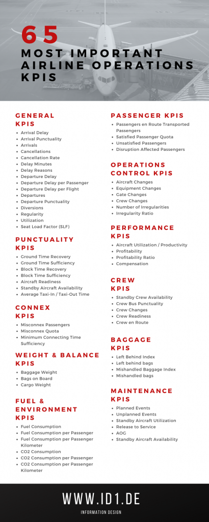 65 airline operations kpis