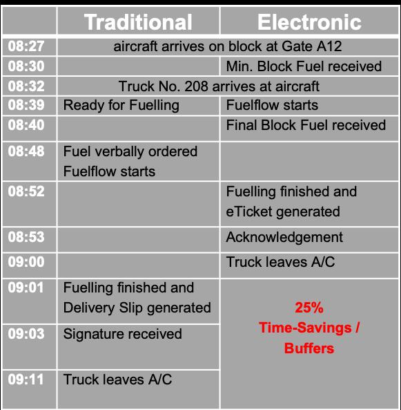 Savings Airline Fuel Process