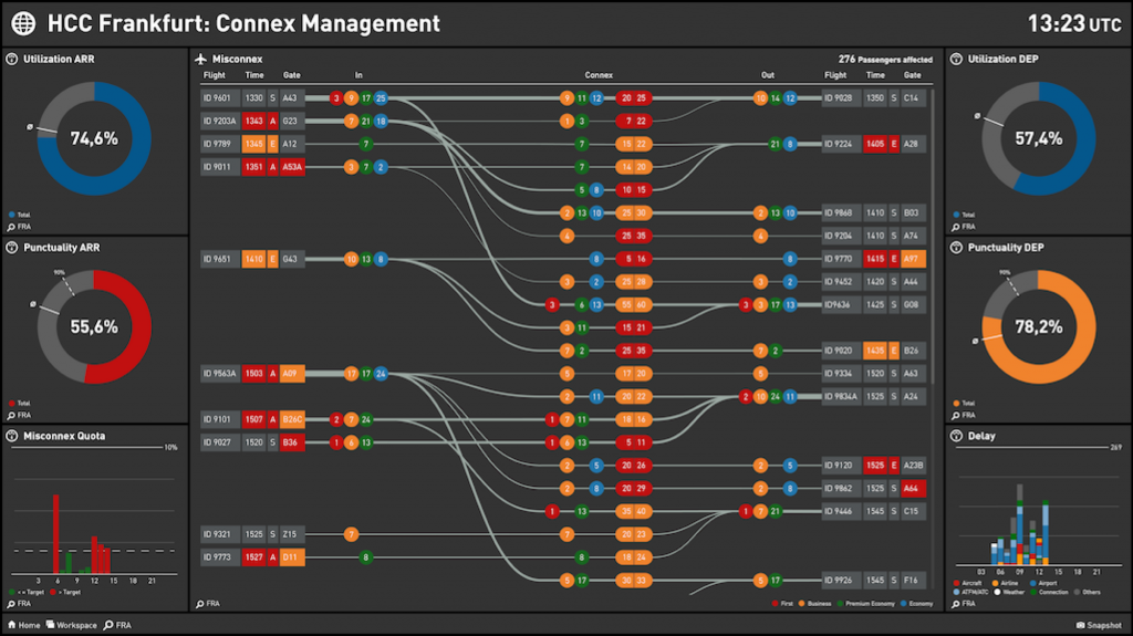 Airline Passenger Connection Management Dashboard