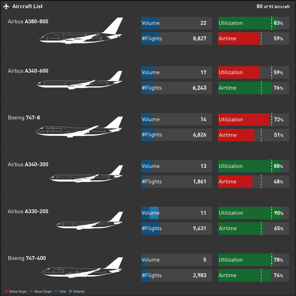Data Visualization for Aviation Industry KPIs - Aircraft List displaying the Fleet of an Airline