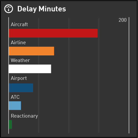 Bar Chart displaying Delay Minutes by Reason