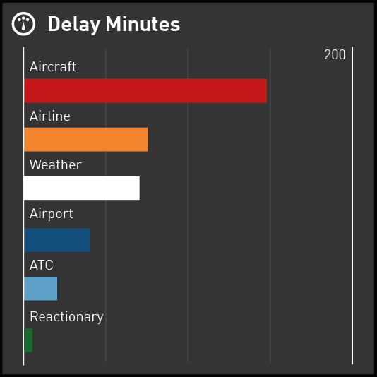 Bar Chart displaying Delay Minutes by Reason
