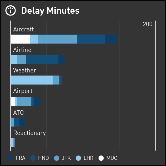 Stacked Bar Chart displaying Delay Minutes by Reason and Airport