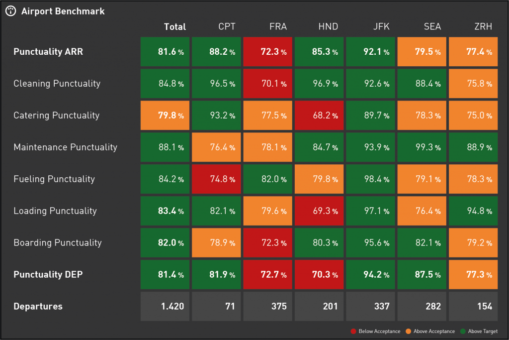 Data Visualization for your Airline KPI Dashboard - Benchmark comparing Airline Operations KPIs at several Airports