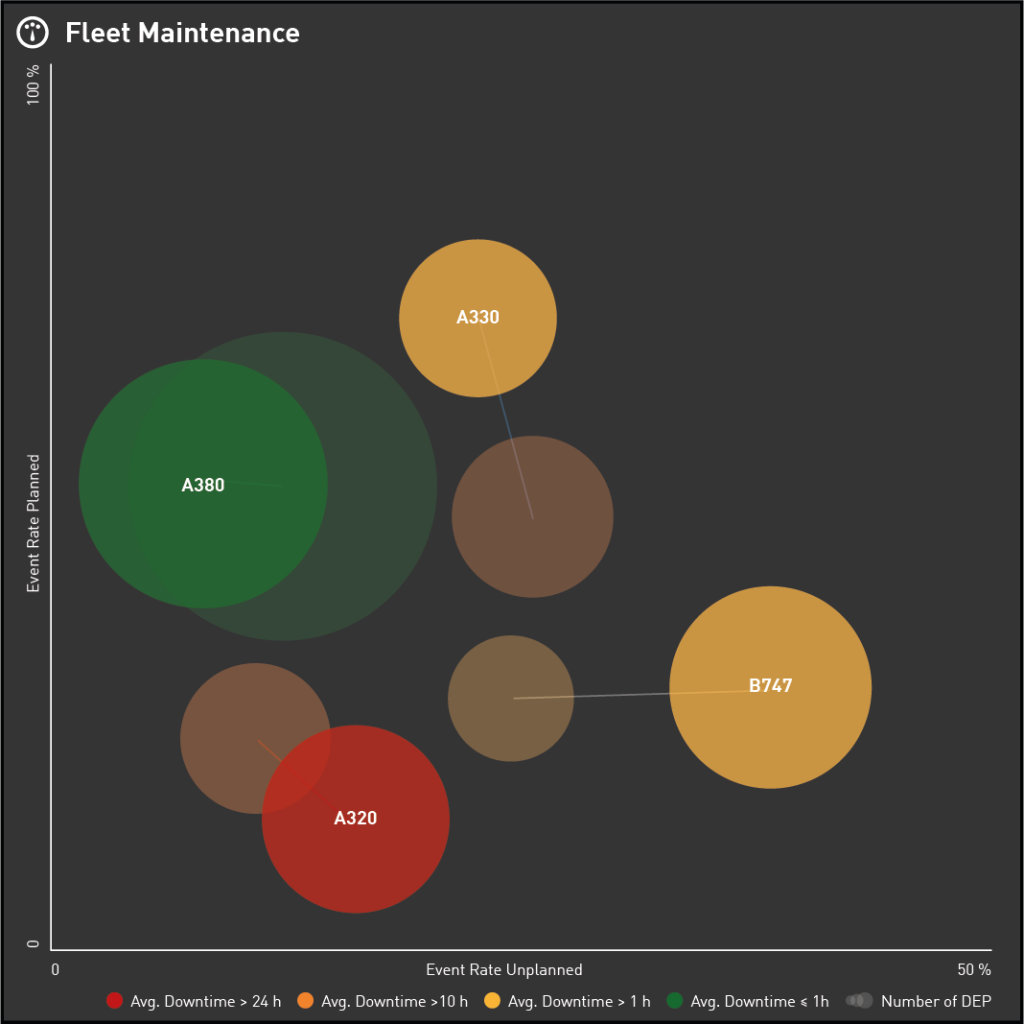 Data Visualization for your Airline KPI Dashboard - Bubble Chart displaying Fleet Maintenance Performance