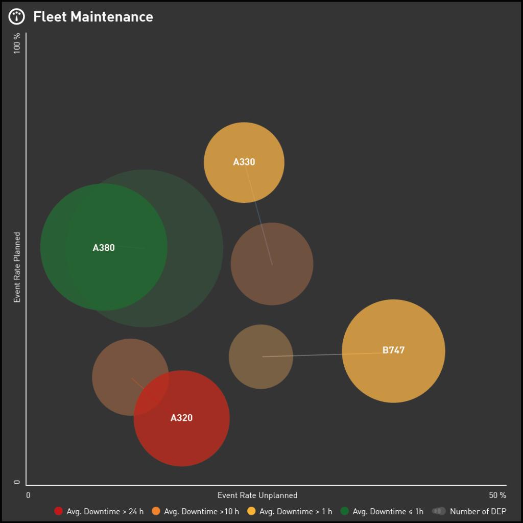 Data Visualization for Aviation Industry KPIs - Bubble Chart displaying Fleet Maintenance Performance