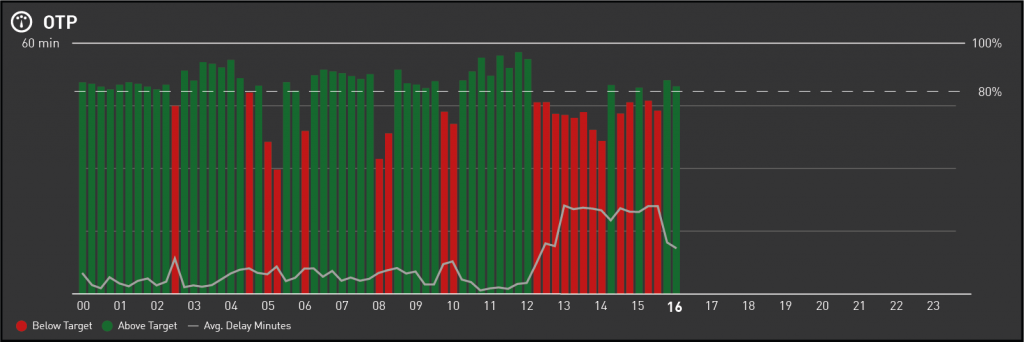 Combined Chart displaying OTP and Average Delay Minutes per Flight