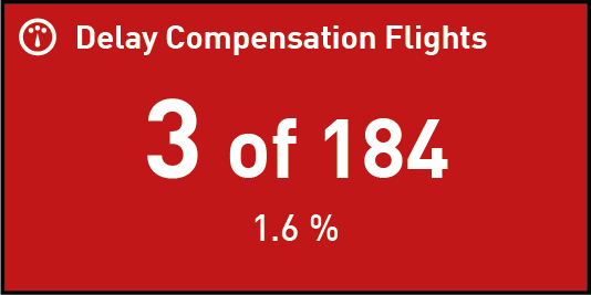 Counter displaying Delay Compensation Flights