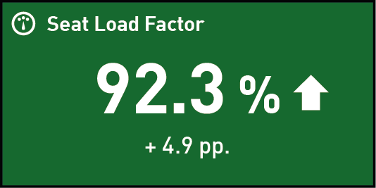 Counter displaying Seat Load Factor