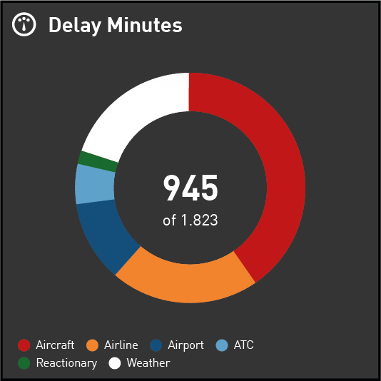 Segmented Donut displaying Delay Minutes by Reason