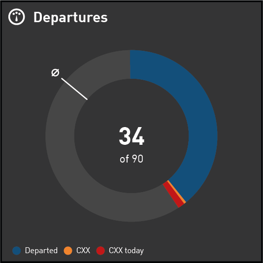 Data Visualization for Aviation Industry KPIs - Donut displaying the Number of Departures and Cancellations