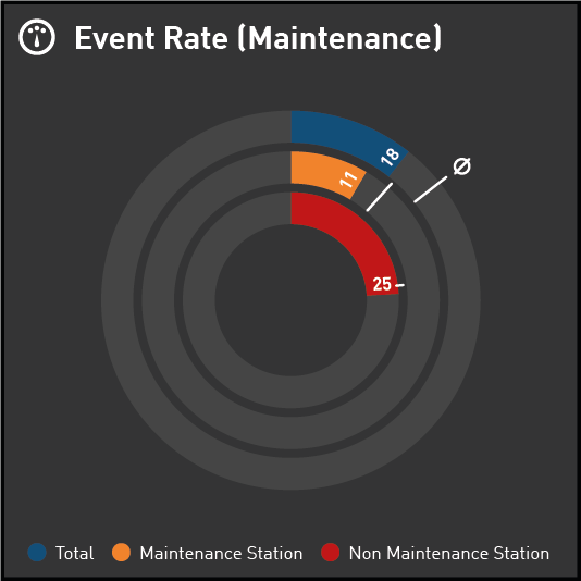 Donut displaying Maintenance Event Rate