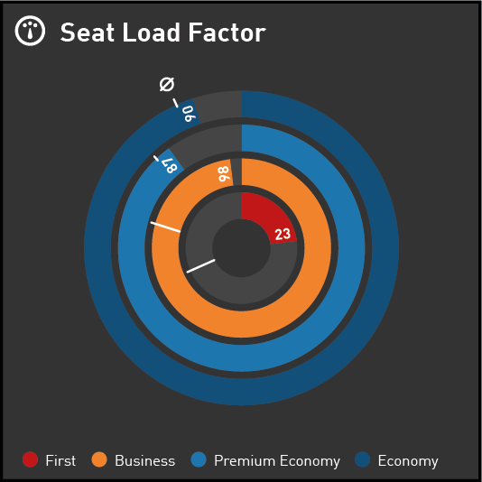 Data Visualization for your Airline KPI Dashboard - Donut displaying Seat Load Factor per Aircraft Compartment