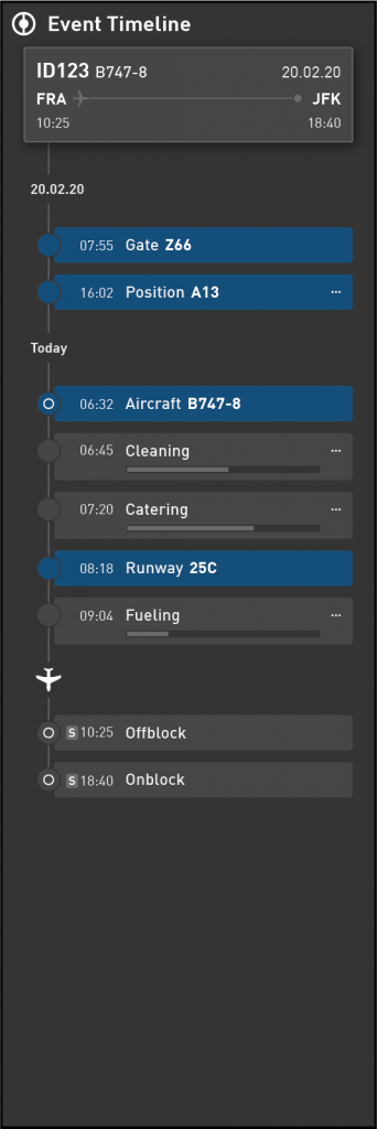 Data Visualization for Aviation Industry KPIs - Timeline