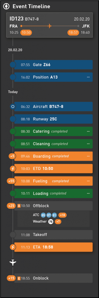Data Visualization for Aviation Industry KPIs - Timeline