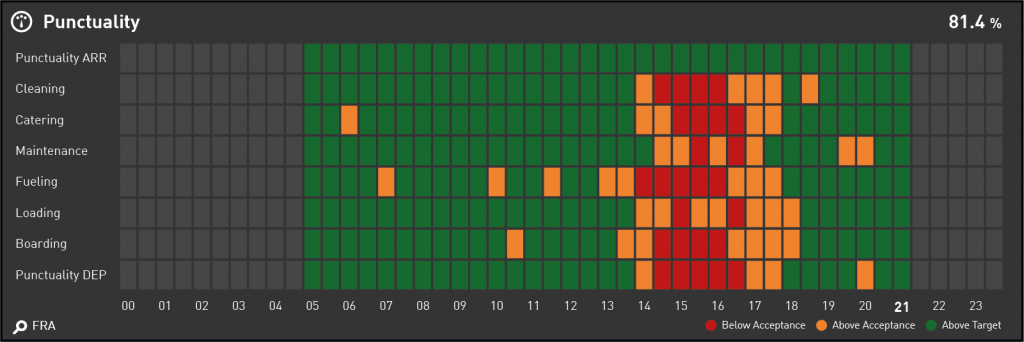 Data Visualization for your Airline KPI Dashboard - Heat Map displaying Ground Process Punctuality