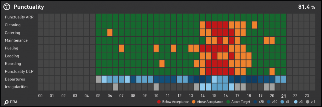 Data Visualization for Aviation Industry KPIs - Heat Map displaying Ground Process Punctuality