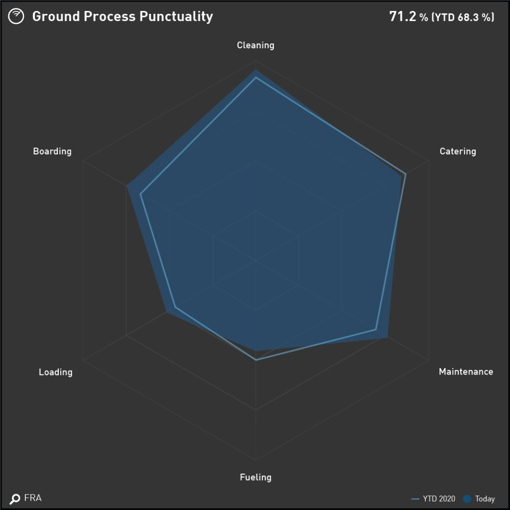 Data Visualization for your Airline KPI Dashboard - Radar Chart displaying Ground Process Performance