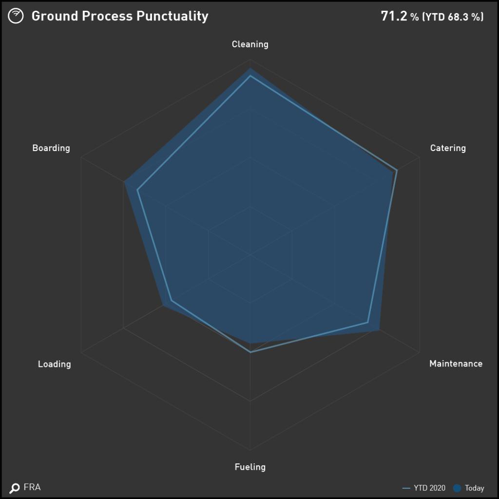 Data Visualization for Aviation Industry KPIs - Radar Chart displaying Ground Process Performance