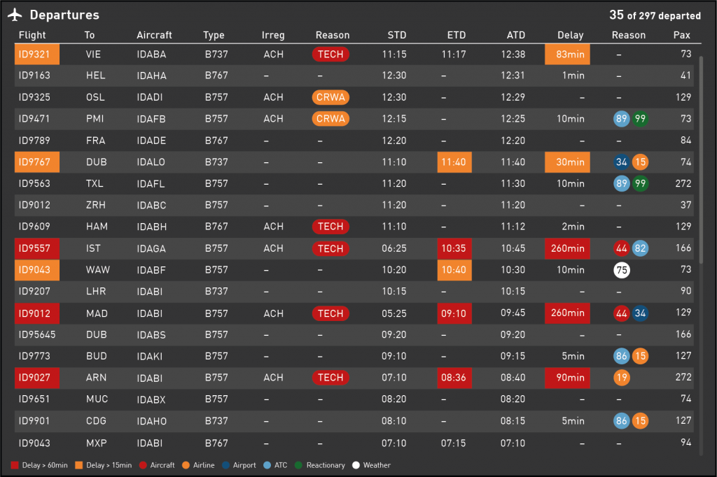 Data Visualization for Aviation Industry KPIs - Table listing performed Departures of an Airline