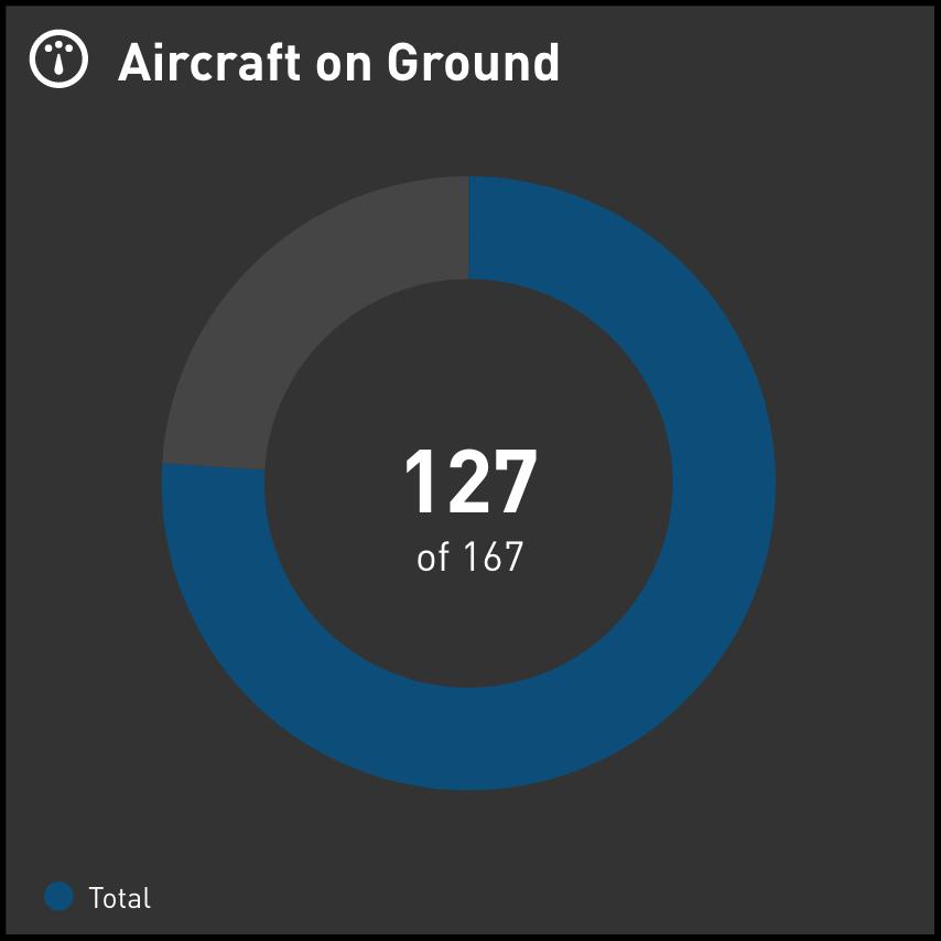 Airline COVID-19 KPI