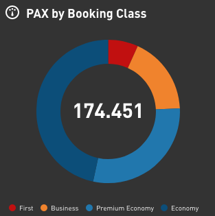 airline dashboard crisis - booking class