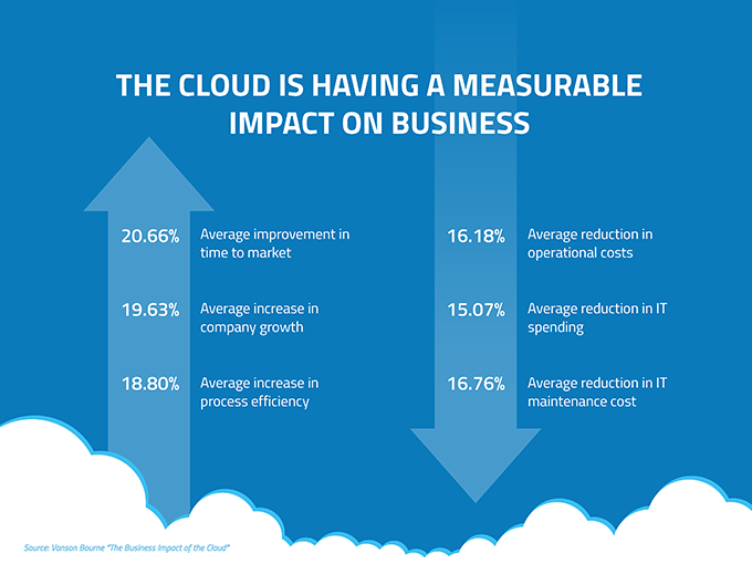 Airline Cloud Computing