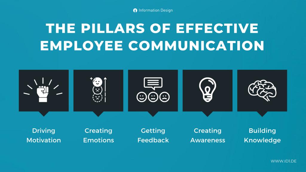 Pillars Of Employee Communication