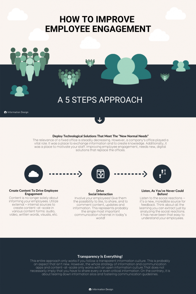 Infographic How To Improve Employee Engagement