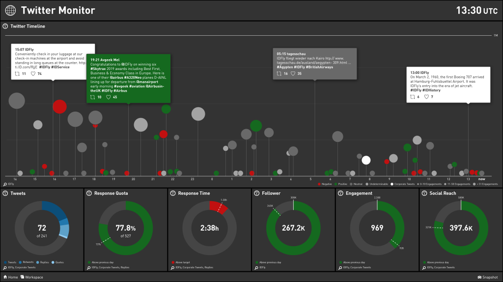 Social Media Dashboard Example Twitter