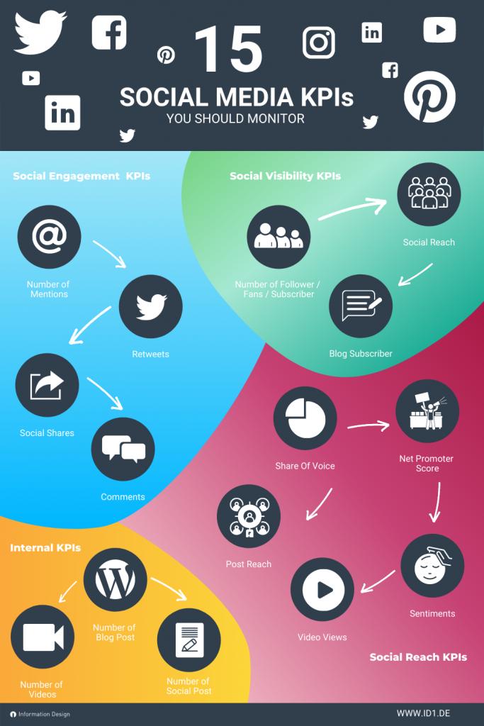 15 Most Important Social Media KPIs