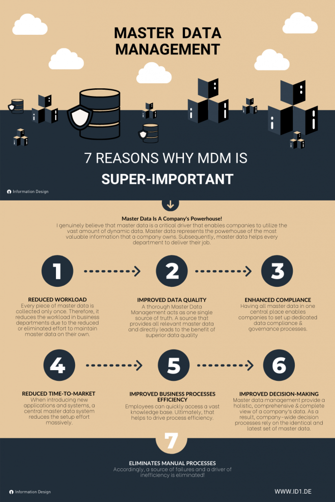 Overview About Why Master Data Management Is So Important