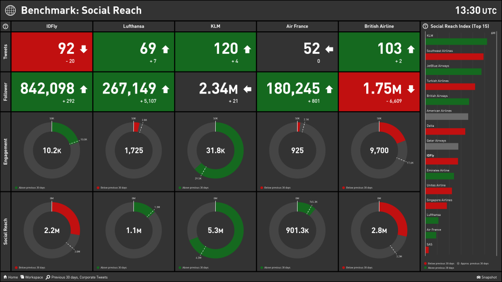 Social Media Benchmark Dashboard