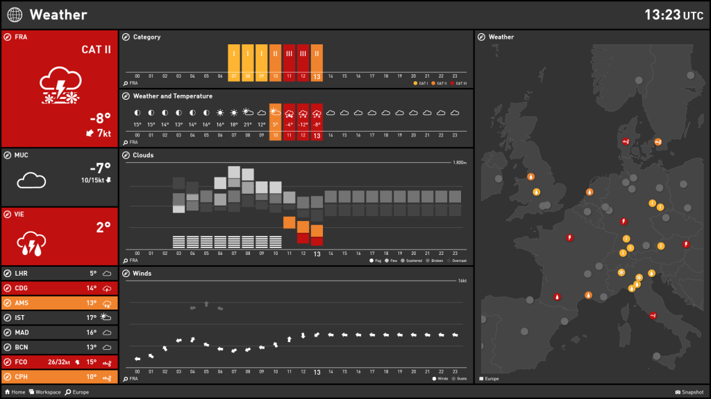 Airline Dashboard Examples — Weather Situation