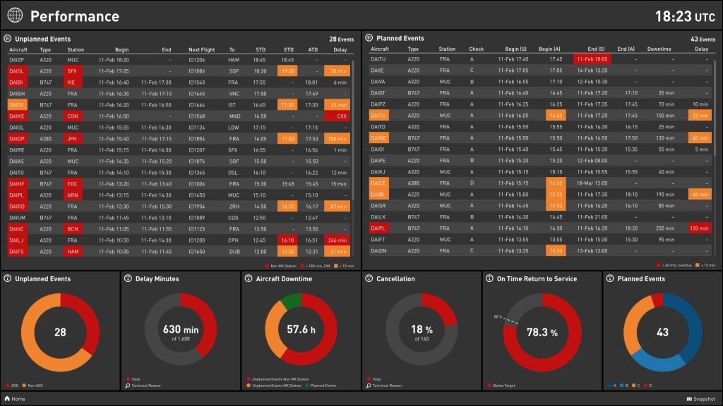 Exemplary visualization of aircraft maintenance KPIs