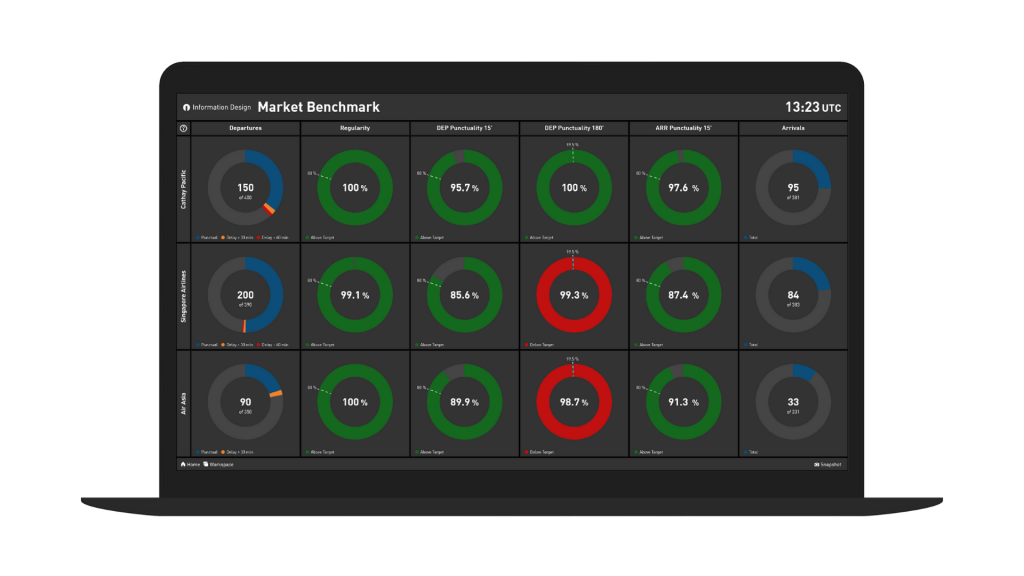 example of a real-time airline kpi benchmark