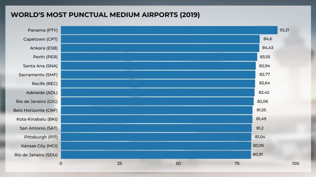 World's most punctual medium airports