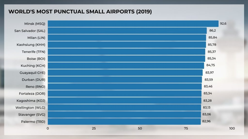 World's most punctual small airports