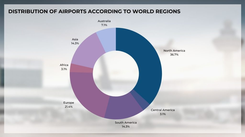 Most punctual airlines (all sizes) according to world regions