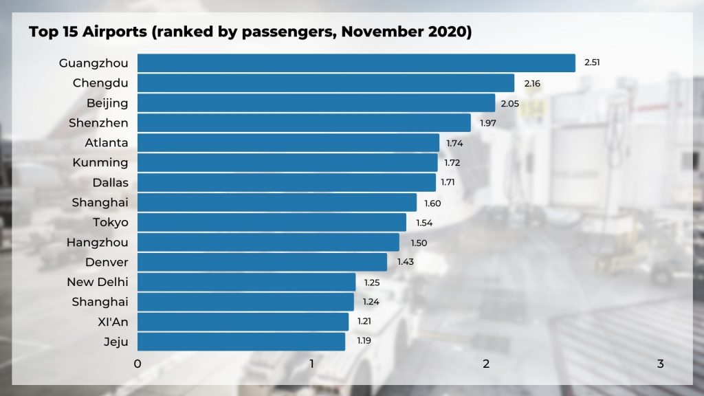 How Corona Change Aviation: Top 15 Airports ranked by passengers (November 2020)