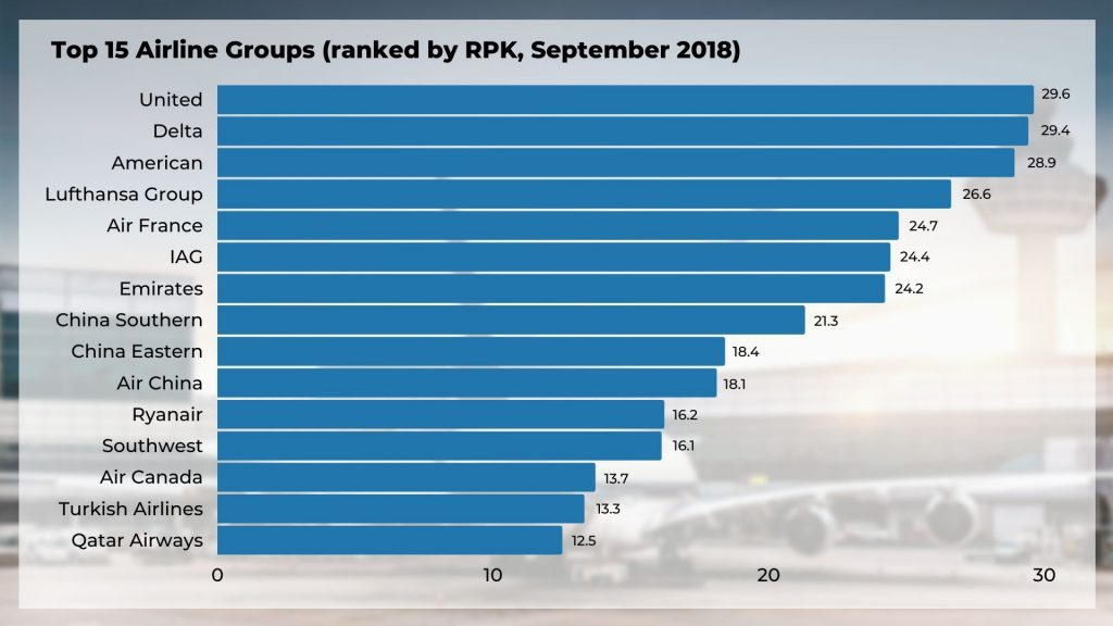 Top 15 Airline Groups ranked by RPK
