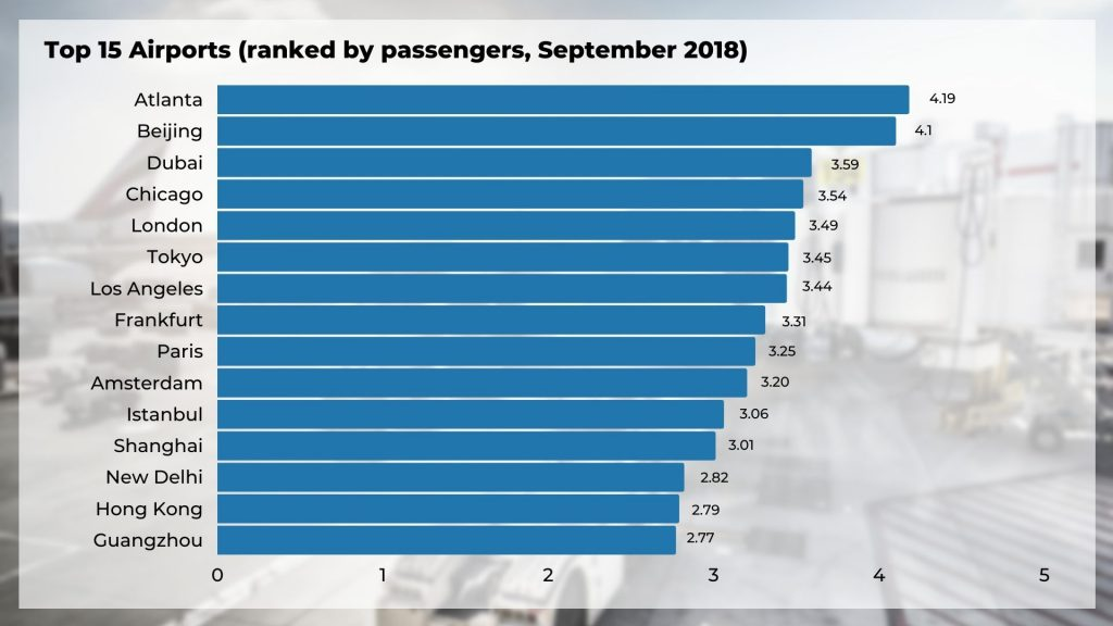 Top 15 Airports ranked by passengers (September 2018)