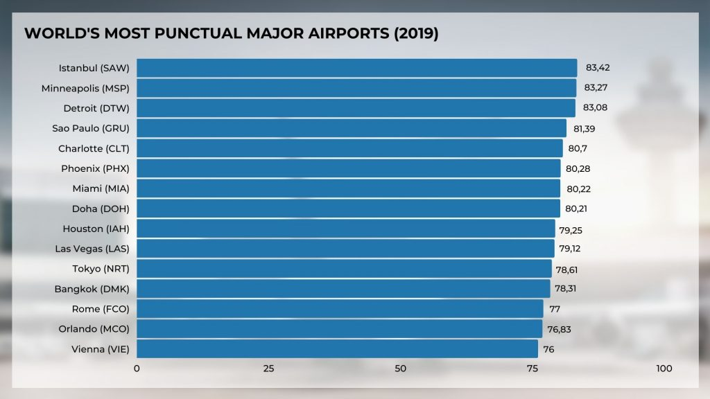 World'S most punctual main airports