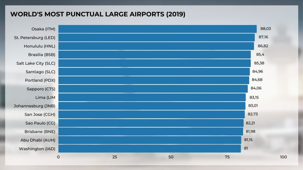 World's most punctual large airports