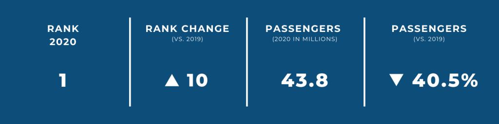 World's Biggest Airports in 2020 — #1 Guangzhou International Airport