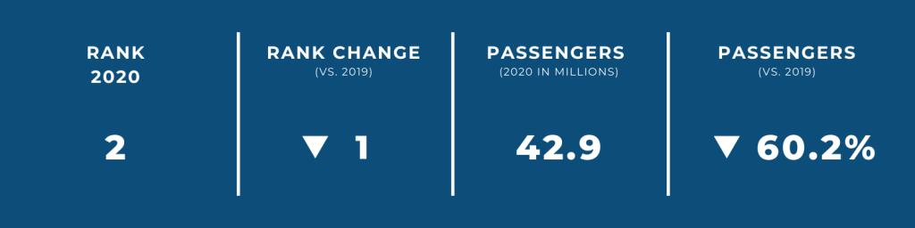 World's Biggest Airports in 2020 — #2 Atlanta International Airport