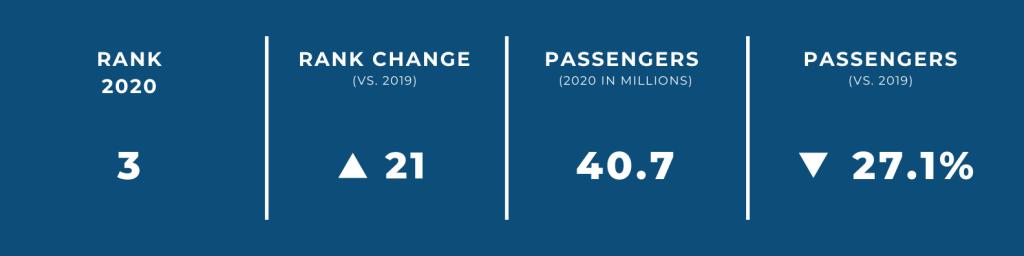 World's Biggest Airports in 2020 — #3 Chengdu International Airport