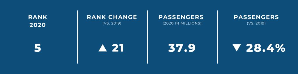 World's Biggest Airports in 2020 — #5 Shenzhen International Airport